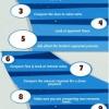 Comment comparer les prêts hypothécaires commerciaux