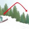 Comment faire une boucle de lincoln sur les skis
