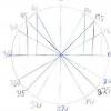 Comment apprendre la trigonométrie