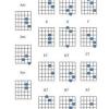 Comment jouer onglet de guitare acoustique