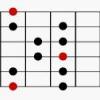 Comment jouer le une grande échelle de guitare