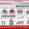 Comment courir pour le président des états-unis