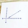 Comment utiliser formule de distance pour trouver la longueur d'une ligne