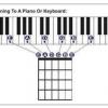 Comment accorder une guitare sans un tuner